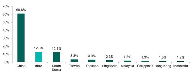 Indian Bond Market: Government bonds lead