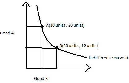 indifference curve and units