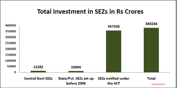 """present scenario of sez in india """"gift sez limited"""" has been formed by giftcl for development of multi services sez at gandhinagar with the prime focus on  a first of its kind in india ."""
