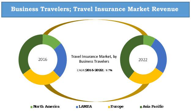 Travel-Insuarance-Market-Revenue