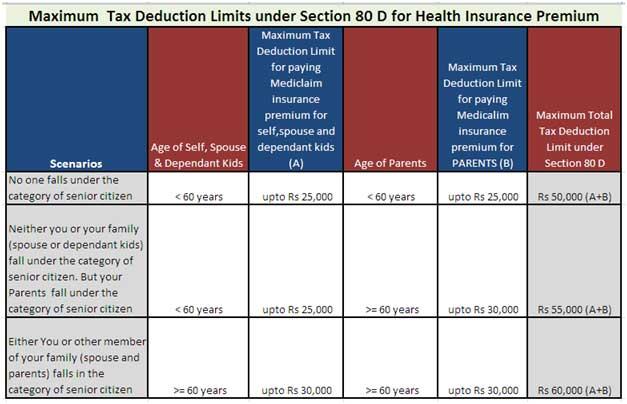 Maximum Tax Deduction