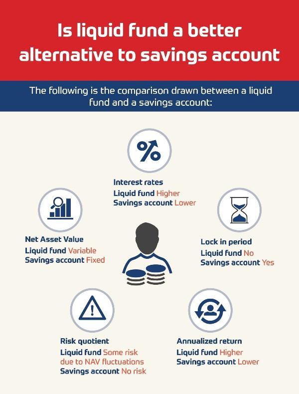 Liquid Fund, Debt Mutual Fund