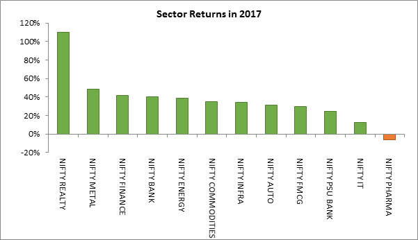 Sector Returns in 2017