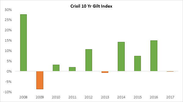Crisil 10 Yr Gilt Index
