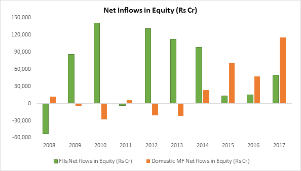 Net Inflows in Equity