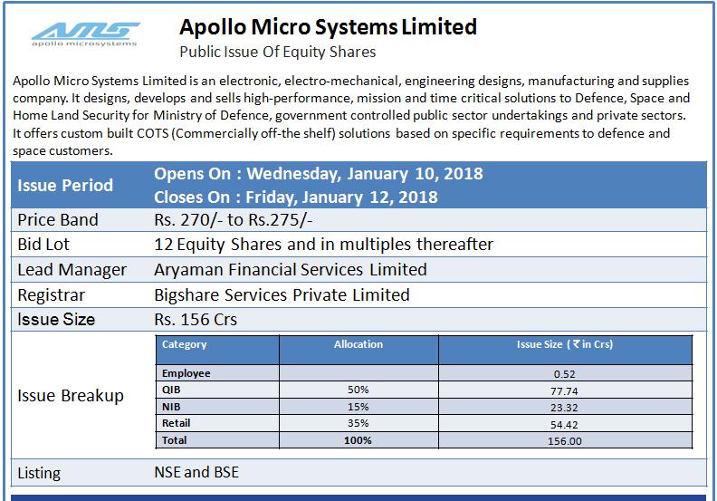 Apollo micro systems ltd ipo