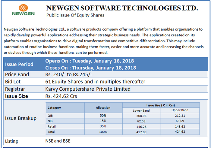 Newgen software technologies ipo share price