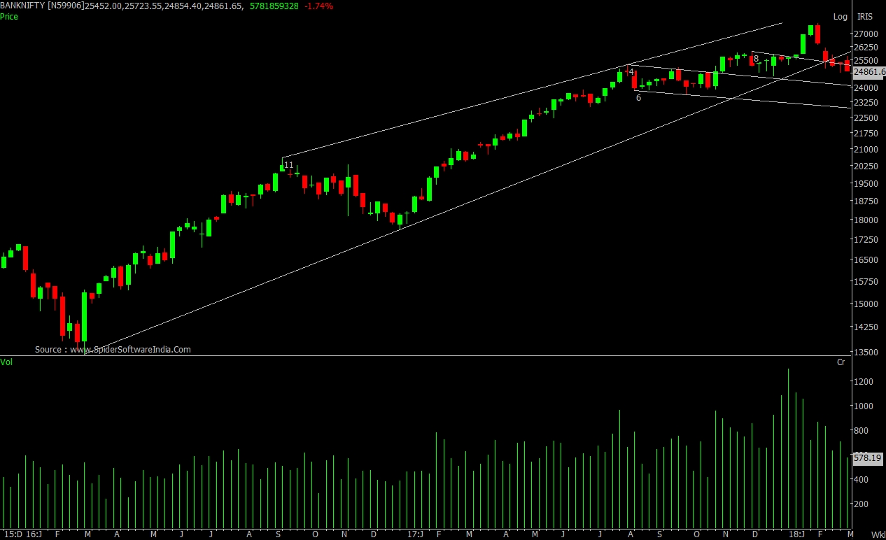 Bank Nifty breaches the intermediate rising trend line
