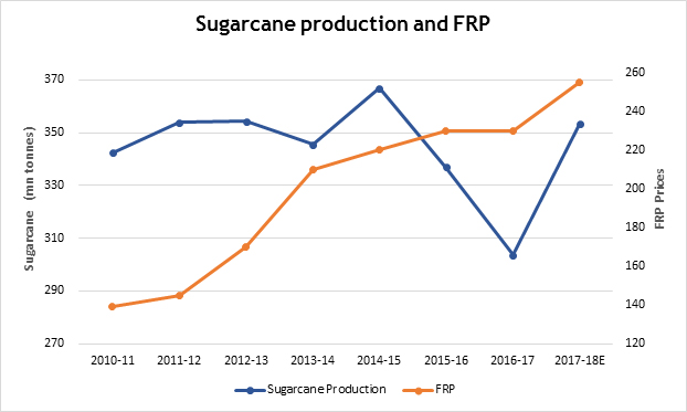 Why sugar stocks are falling?