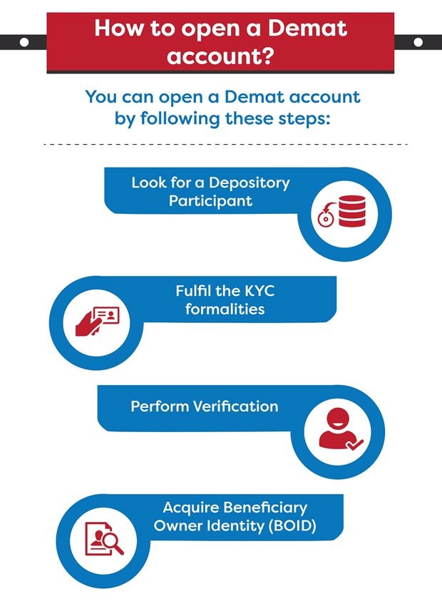 how to open icici bank demat account