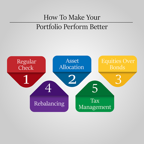 How to make your portfolio perform better?