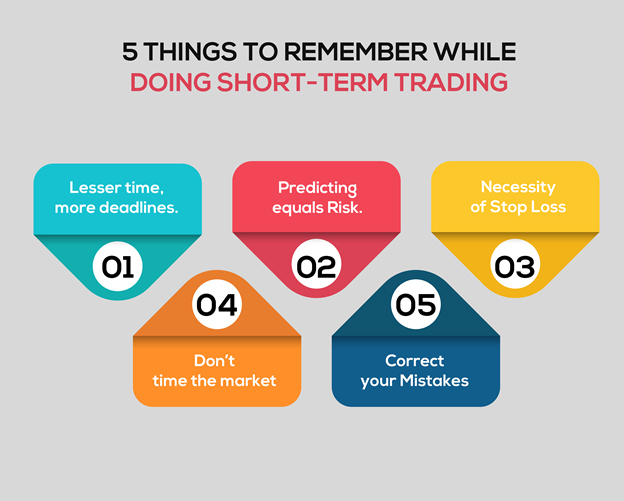 Image result for short term trading