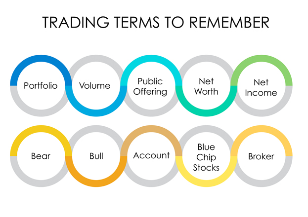 Image result for What Do Stock Trading Terms Mean?