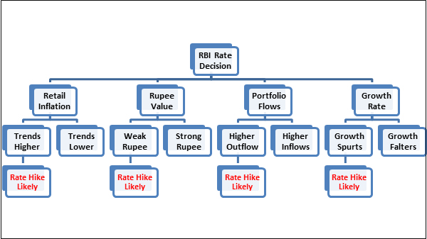 Will RBI increase the interest rates?