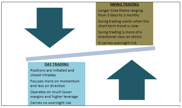 Understanding the nuances of swing trading versus day trading