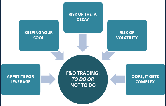 What is futures and options trade