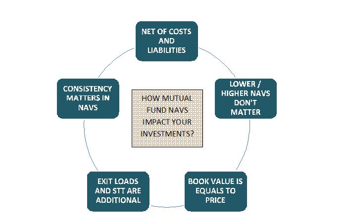 net asset value NAV