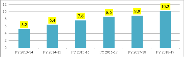 NRIs capital inflow in Indian real estate