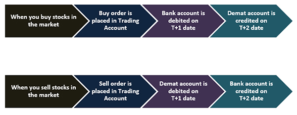 What is the difference between a demat account and trading