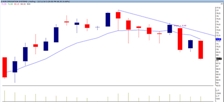 4 Stock Recommendations for December 03 to December 07, 2018