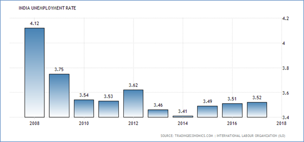 India unemployment rate 2018