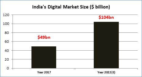 IIFL graph of Netscribes data which shows the comparison between the Indian digital market in 2018 vs. by 2022E