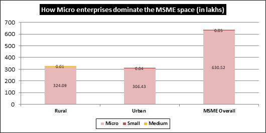 How Micro enterprises dominate the MSME space (in lakhs) | IndiaInfoline