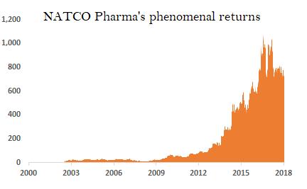 Phenomenal returns of Natco Pharma | IndiaInfoline