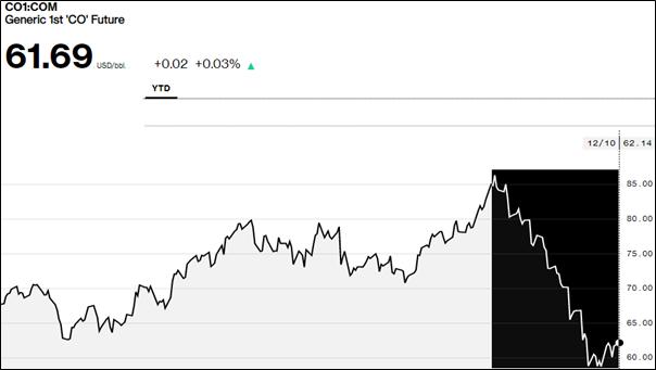 Chart Source: Bloomberg