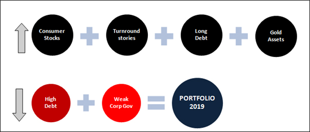 How your ideal portfolio should look like in 2019