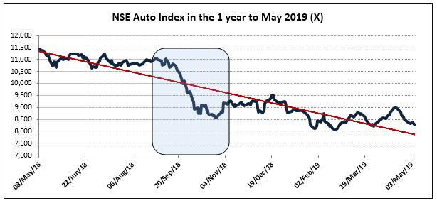 NSE-Auto-Index
