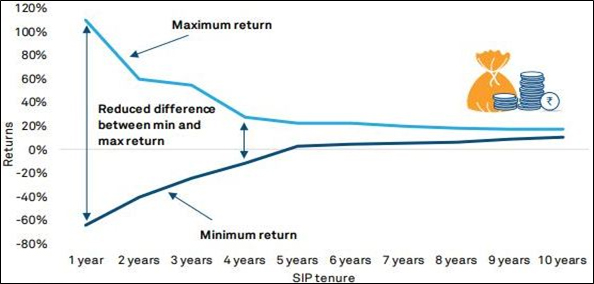 Maximum Return