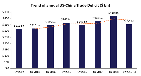 Trend of annual US China Trade Deficit
