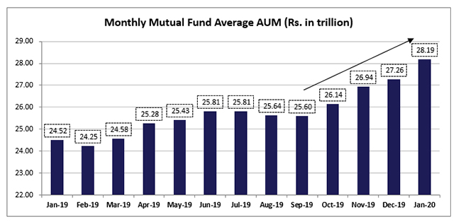 Monthly Mutual Fund Average