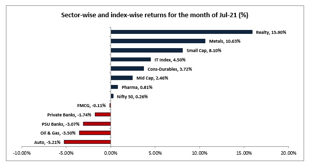 Photo of Which sectors moved equity markets in July 2021?