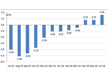 Fiscal Deficit figures for Q4