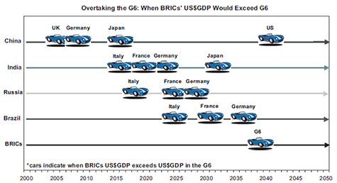 the impact of brics on the economy Environmental impact of economic growth in brics viviana tedino  and technological innovations that have positive effects on both the economy and the environment.