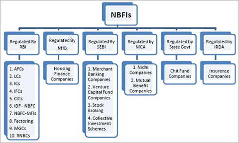 NBFCs to become real game changers: RBI